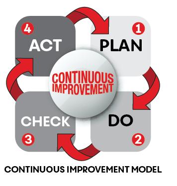 continuous Improvement model4-11